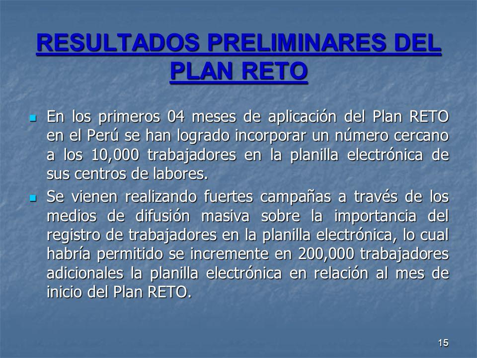 15 RESULTADOS PRELIMINARES DEL PLAN RETO En los primeros 04 meses de aplicación del Plan RETO en el Perú se han logrado incorporar un número cercano a