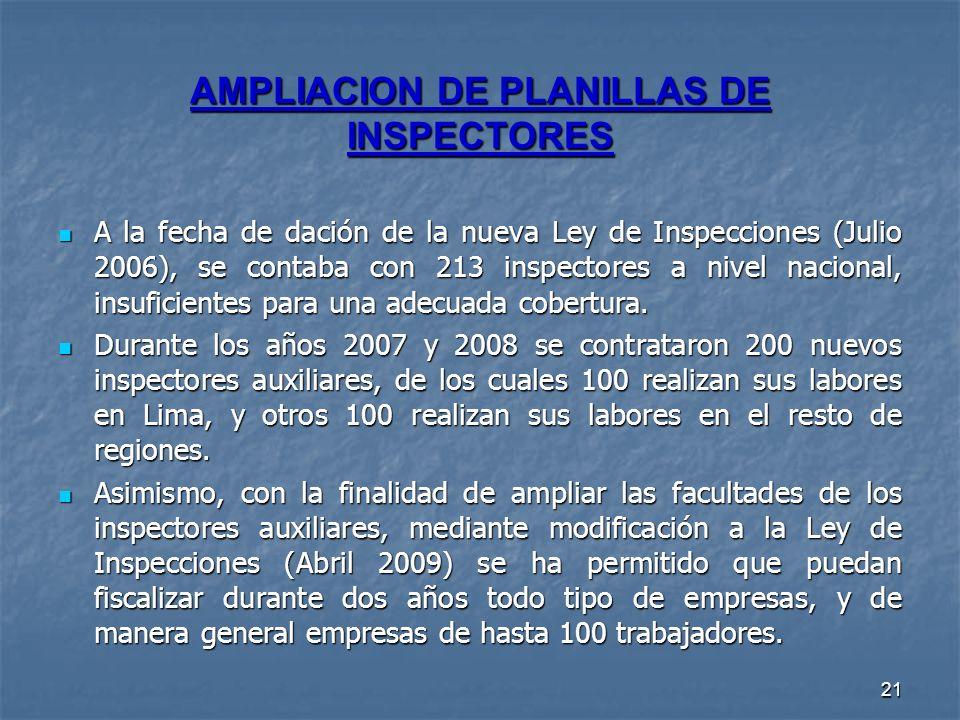 21 AMPLIACION DE PLANILLAS DE INSPECTORES A la fecha de dación de la nueva Ley de Inspecciones (Julio 2006), se contaba con 213 inspectores a nivel na