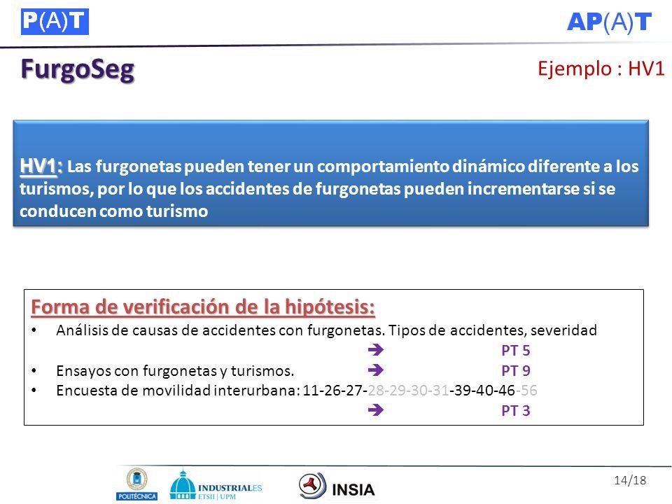 FurgoSeg Ejemplo : HV1 Forma de verificación de la hipótesis: Análisis de causas de accidentes con furgonetas. Tipos de accidentes, severidad PT 5 Ens