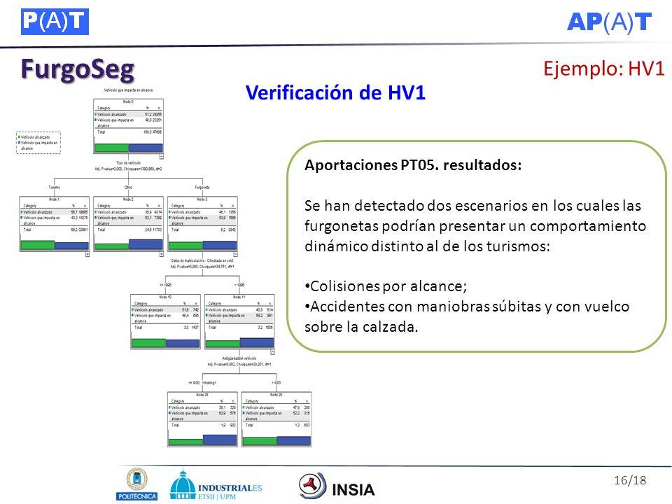 FurgoSeg Ejemplo: HV1 Verificación de HV1 Aportaciones PT05. resultados: Se han detectado dos escenarios en los cuales las furgonetas podrían presenta