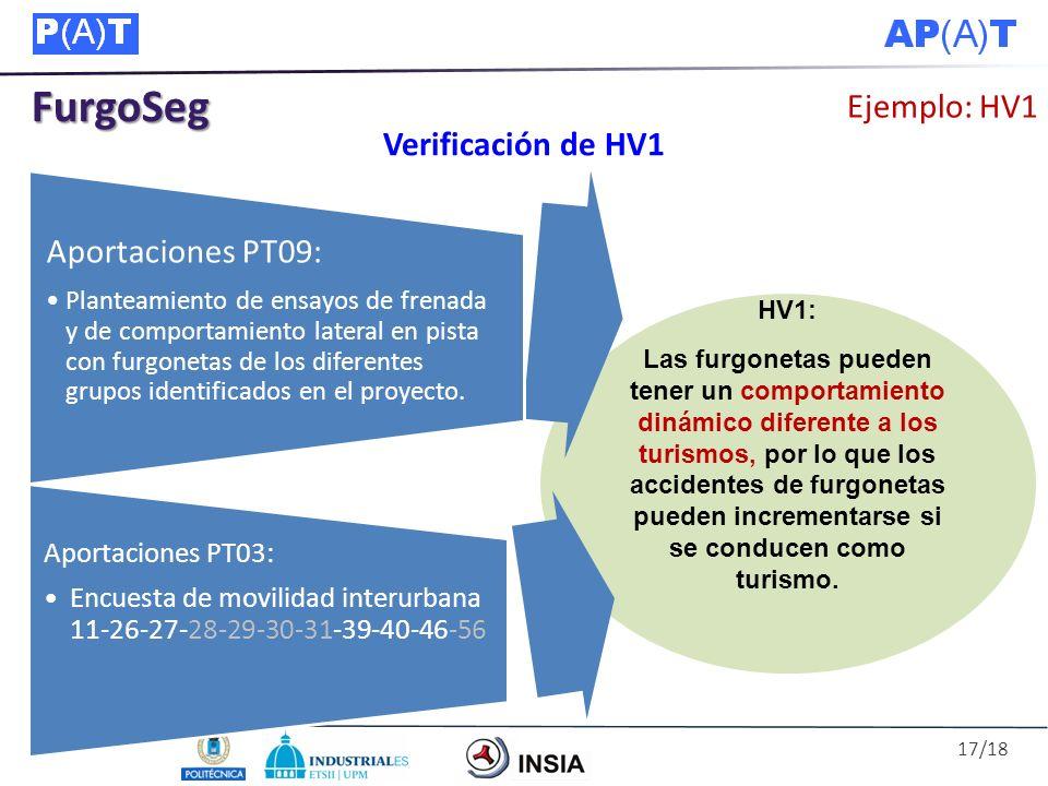 FurgoSeg Ejemplo: HV1 Verificación de HV1 HV1: Las furgonetas pueden tener un comportamiento dinámico diferente a los turismos, por lo que los acciden