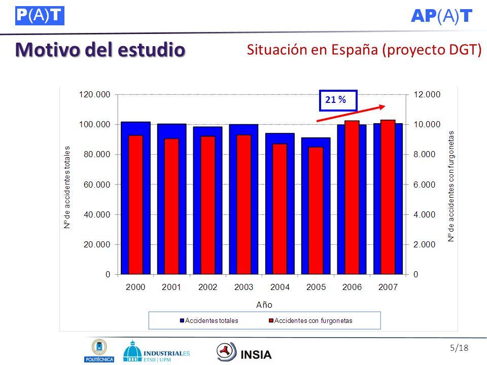 Motivo del estudio Situación en España (proyecto DGT) 3 % 18 % 21 % 5/18