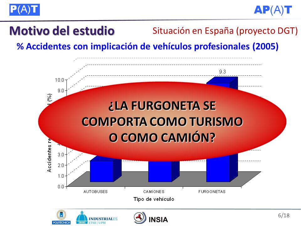 Motivo del estudio Situación en España (proyecto DGT) 18 % % Accidentes con implicación de vehículos profesionales (2005) ¿LA FURGONETA SE COMPORTA CO