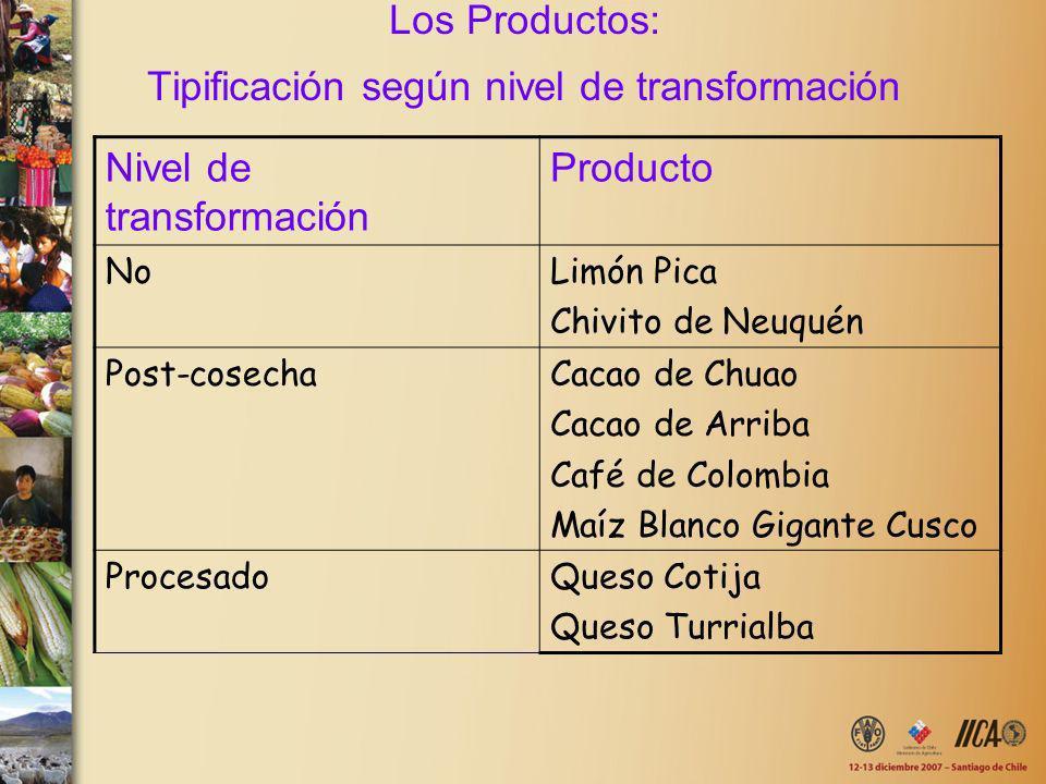 Los Productos: Tipificación según nivel de transformación Nivel de transformación Producto NoLimón Pica Chivito de Neuquén Post-cosechaCacao de Chuao