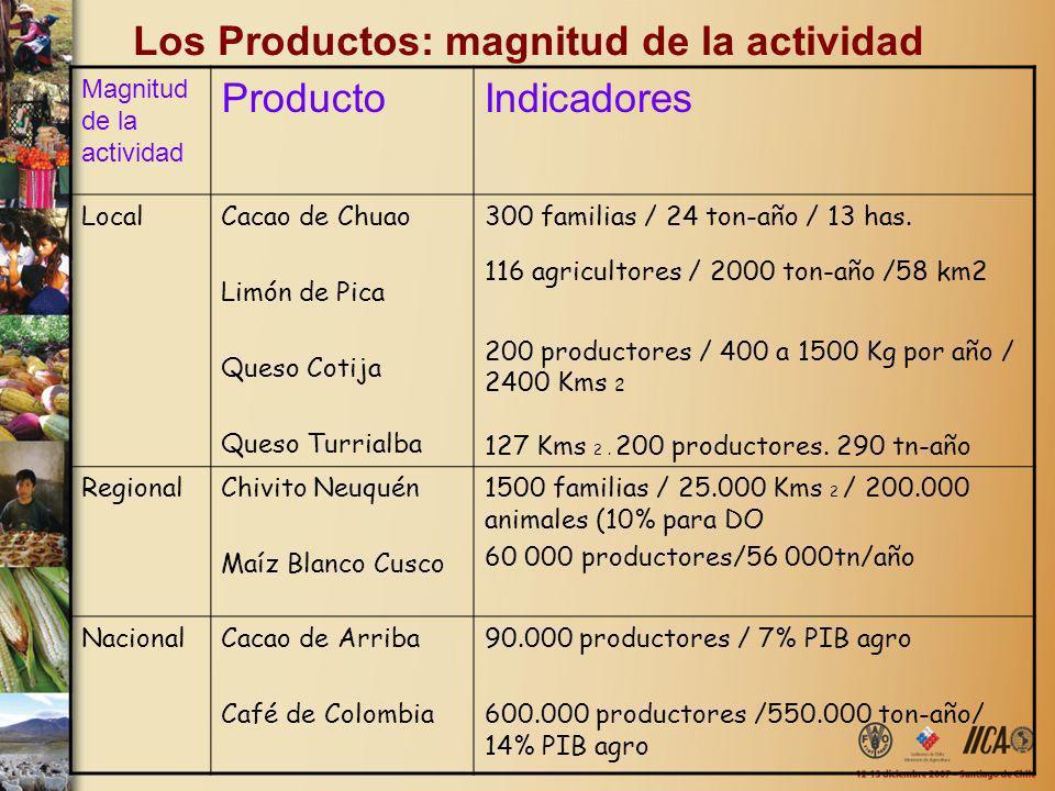 Los Productos: magnitud de la actividad Magnitud de la actividad ProductoIndicadores LocalCacao de Chuao Limón de Pica Queso Cotija Queso Turrialba 30