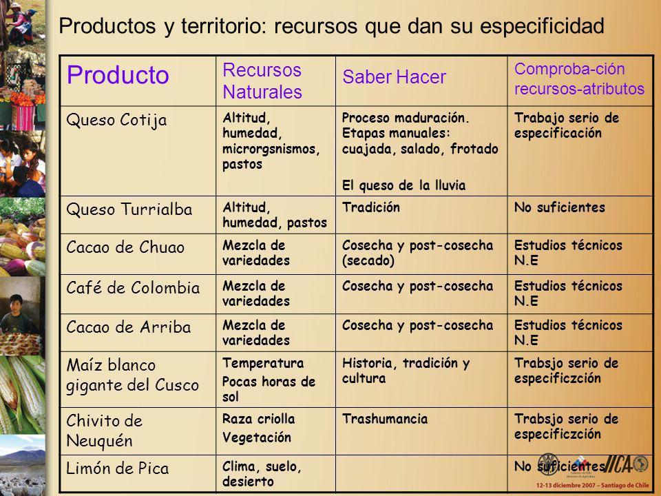 Productos y territorio: recursos que dan su especificidad Producto Recursos Naturales Saber Hacer Comproba-ción recursos-atributos Queso Cotija Altitu