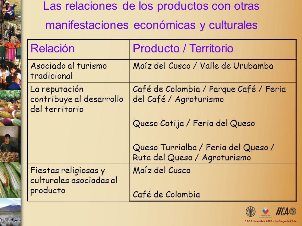 Las relaciones de los productos con otras manifestaciones económicas y culturales RelaciónProducto / Territorio Asociado al turismo tradicional Maíz d