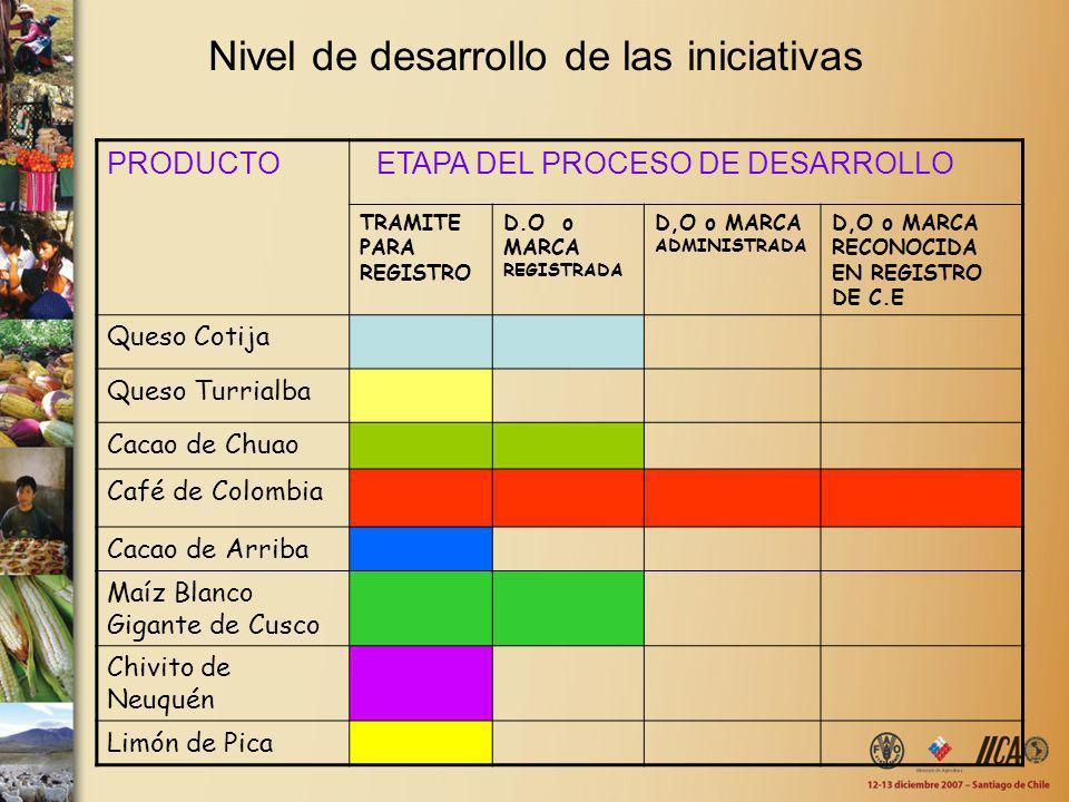 Nivel de desarrollo de las iniciativas PRODUCTO ETAPA DEL PROCESO DE DESARROLLO TRAMITE PARA REGISTRO D.O o MARCA REGISTRADA D,O o MARCA ADMINISTRADA