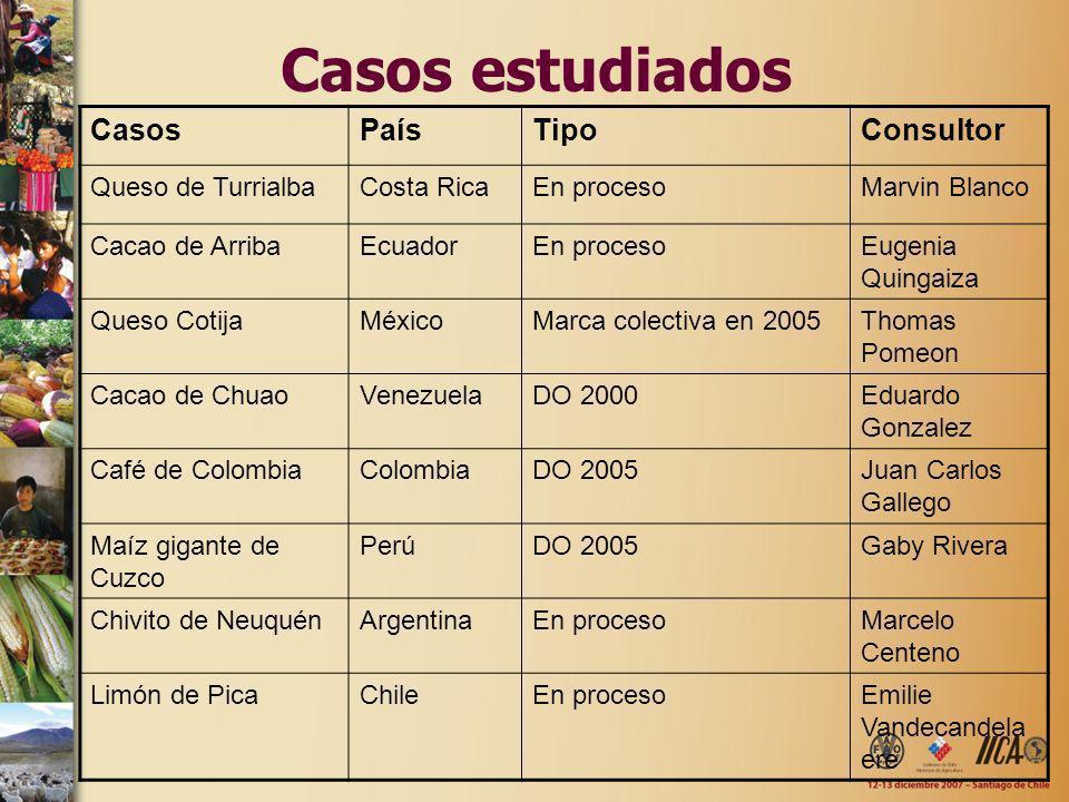 Casos estudiados CasosPaísTipoConsultor Queso de TurrialbaCosta RicaEn procesoMarvin Blanco Cacao de ArribaEcuadorEn procesoEugenia Quingaiza Queso Co