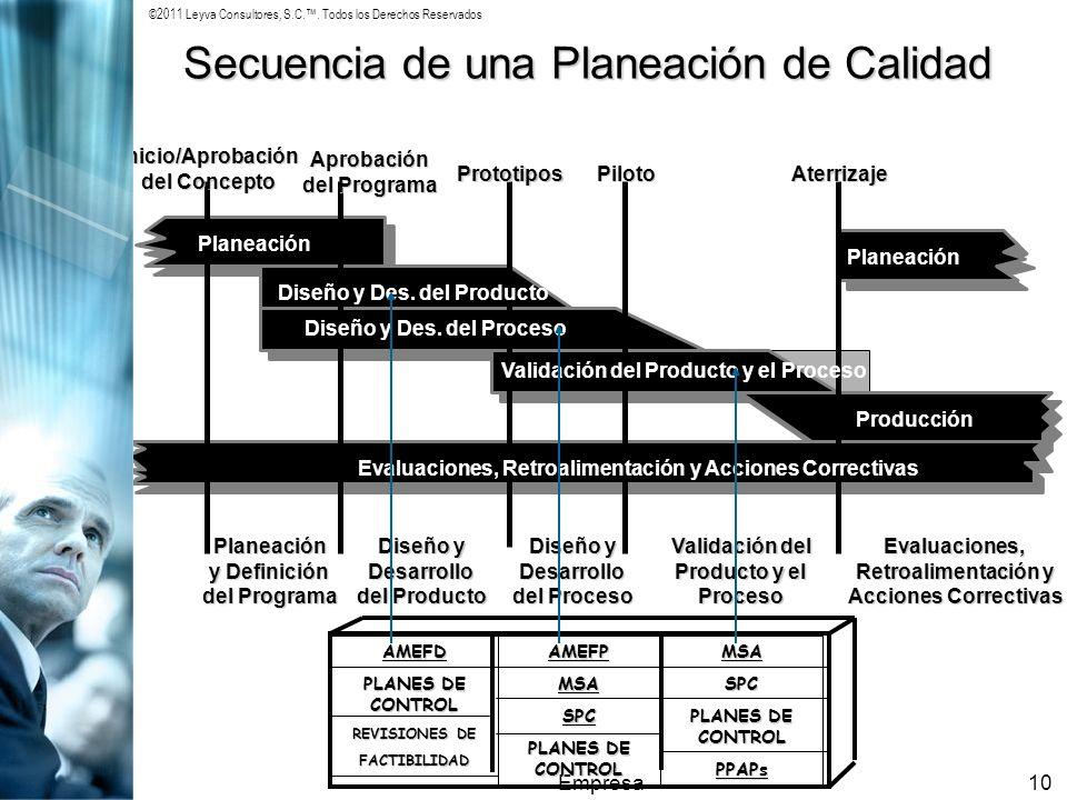 ©2011 Leyva Consultores, S.C.. Todos los Derechos Reservados Empresa10 Secuencia de una Planeación de Calidad AMEFD PLANES DE CONTROL REVISIONES DE FA