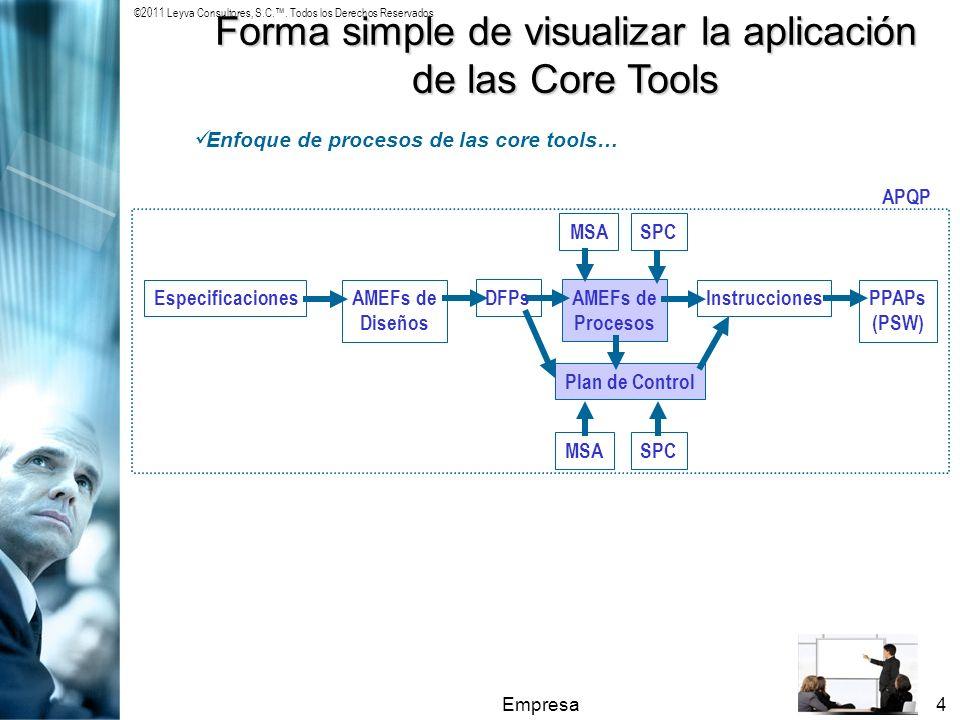 ©2011 Leyva Consultores, S.C.. Todos los Derechos Reservados Empresa4 Forma simple de visualizar la aplicación de las Core Tools Enfoque de procesos d