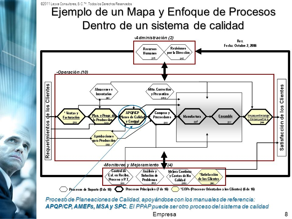 ©2011 Leyva Consultores, S.C.. Todos los Derechos Reservados Empresa8 Ejemplo de un Mapa y Enfoque de Procesos Dentro de un sistema de calidad Proceso