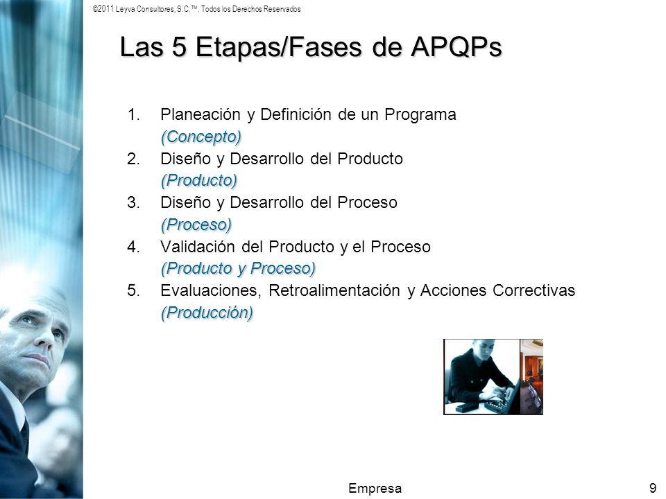 ©2011 Leyva Consultores, S.C.. Todos los Derechos Reservados Empresa9 Las 5 Etapas/Fases de APQPs 1.Planeación y Definición de un Programa(Concepto) 2