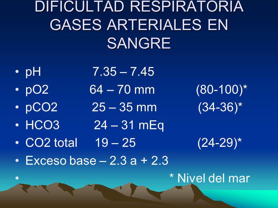 DIFICULTAD RESPIRATORIA GASES ARTERIALES EN SANGRE pH 7.35 – 7.45 pO2 64 – 70 mm (80-100)* pCO2 25 – 35 mm (34-36)* HCO3 24 – 31 mEq CO2 total 19 – 25