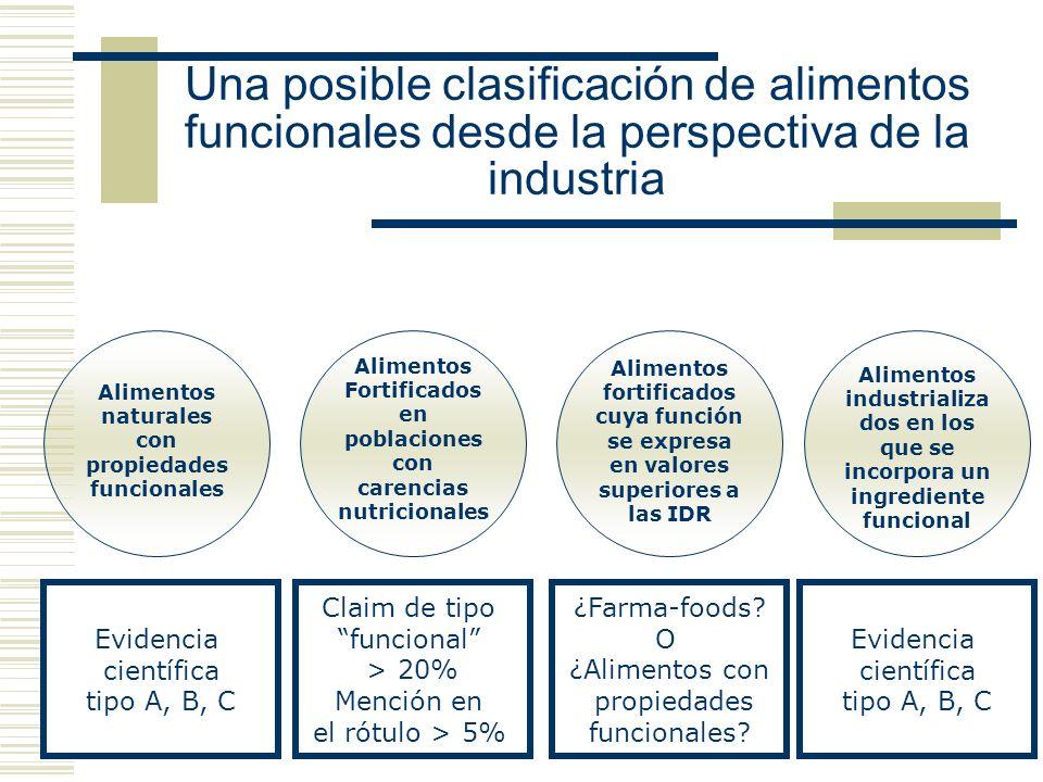 Una posible clasificación de alimentos funcionales desde la perspectiva de la industria Alimentos naturales con propiedades funcionales Evidencia cien
