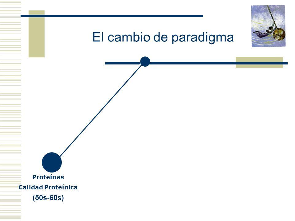 Proteínas Calidad Proteínica (50s-60s) El cambio de paradigma