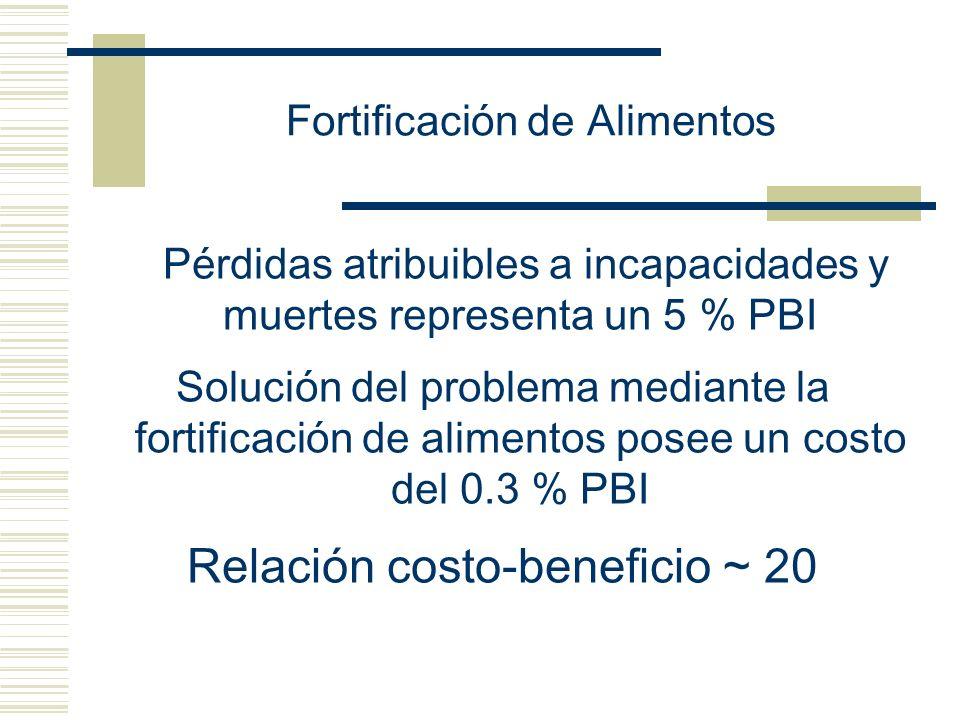 Fortificación de Alimentos Pérdidas atribuibles a incapacidades y muertes representa un 5 % PBI Solución del problema mediante la fortificación de ali