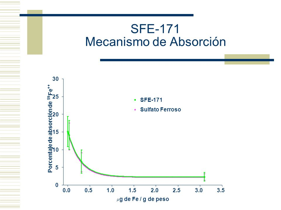 SFE-171 Mecanismo de Absorción