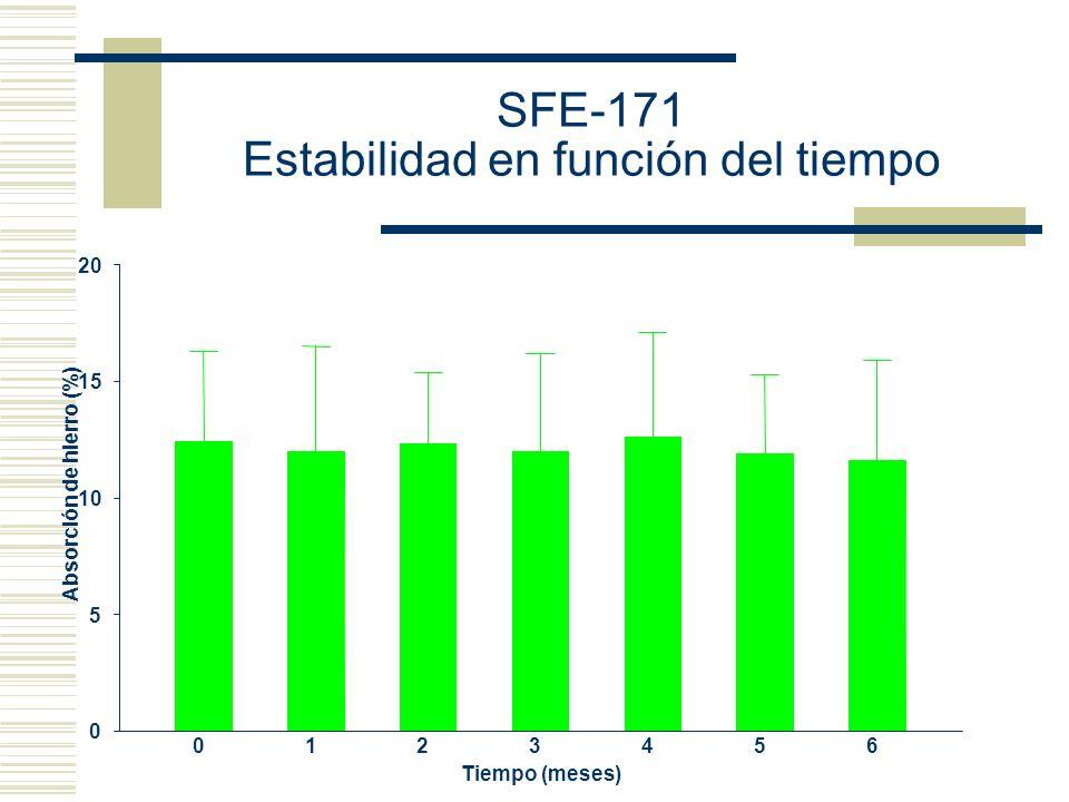 0123456 0 5 10 15 20 Tiempo (meses) Absorción de hierro (%) SFE-171 Estabilidad en función del tiempo