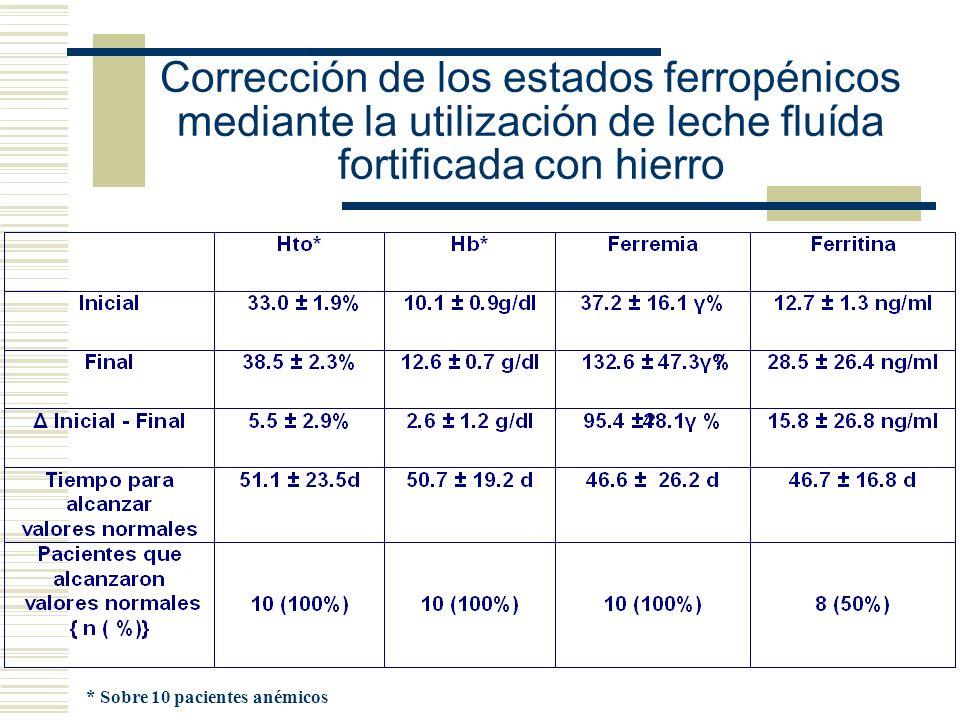 * Sobre 10 pacientes anémicos Corrección de los estados ferropénicos mediante la utilización de leche fluída fortificada con hierro
