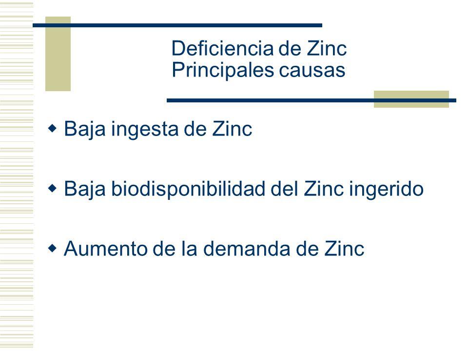 Deficiencia de Zinc Principales causas Baja ingesta de Zinc Baja biodisponibilidad del Zinc ingerido Aumento de la demanda de Zinc