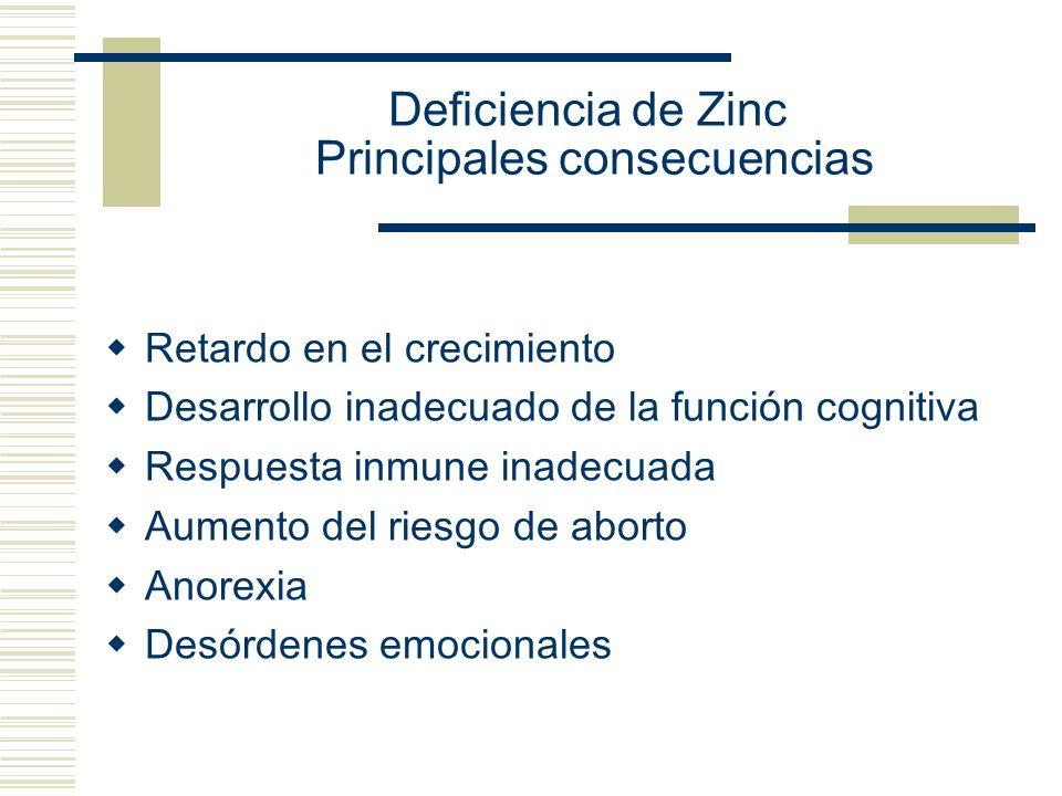 Deficiencia de Zinc Principales consecuencias Retardo en el crecimiento Desarrollo inadecuado de la función cognitiva Respuesta inmune inadecuada Aume