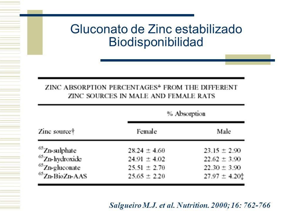 Gluconato de Zinc estabilizado Biodisponibilidad Salgueiro M.J. et al. Nutrition. 2000; 16: 762-766