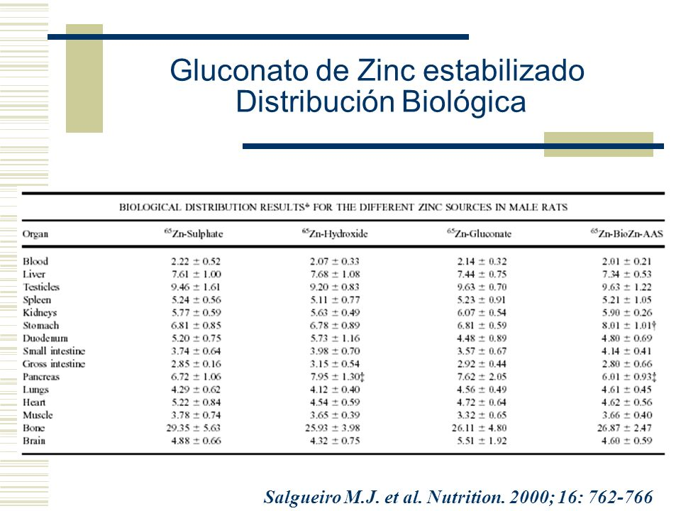 Gluconato de Zinc estabilizado Distribución Biológica Salgueiro M.J. et al. Nutrition. 2000; 16: 762-766