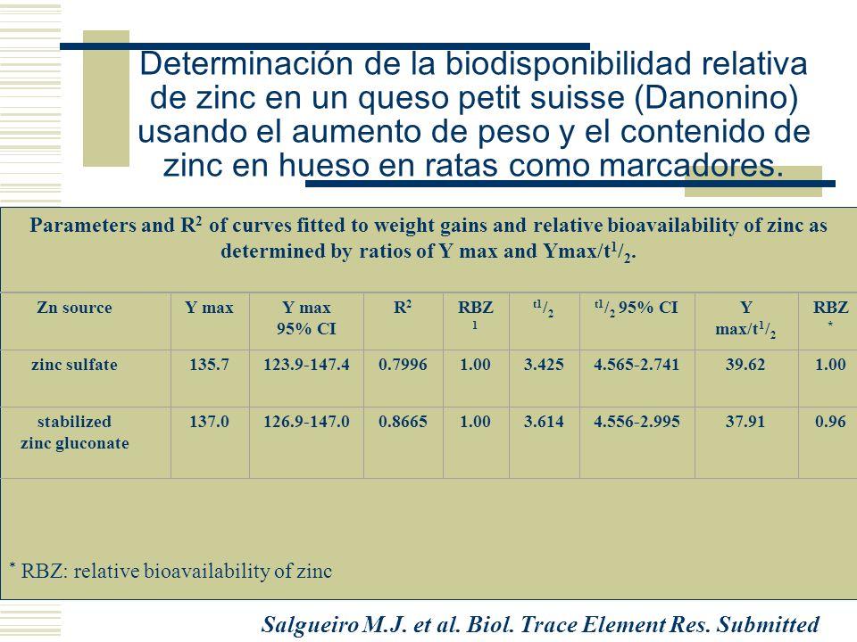 Determinación de la biodisponibilidad relativa de zinc en un queso petit suisse (Danonino) usando el aumento de peso y el contenido de zinc en hueso e