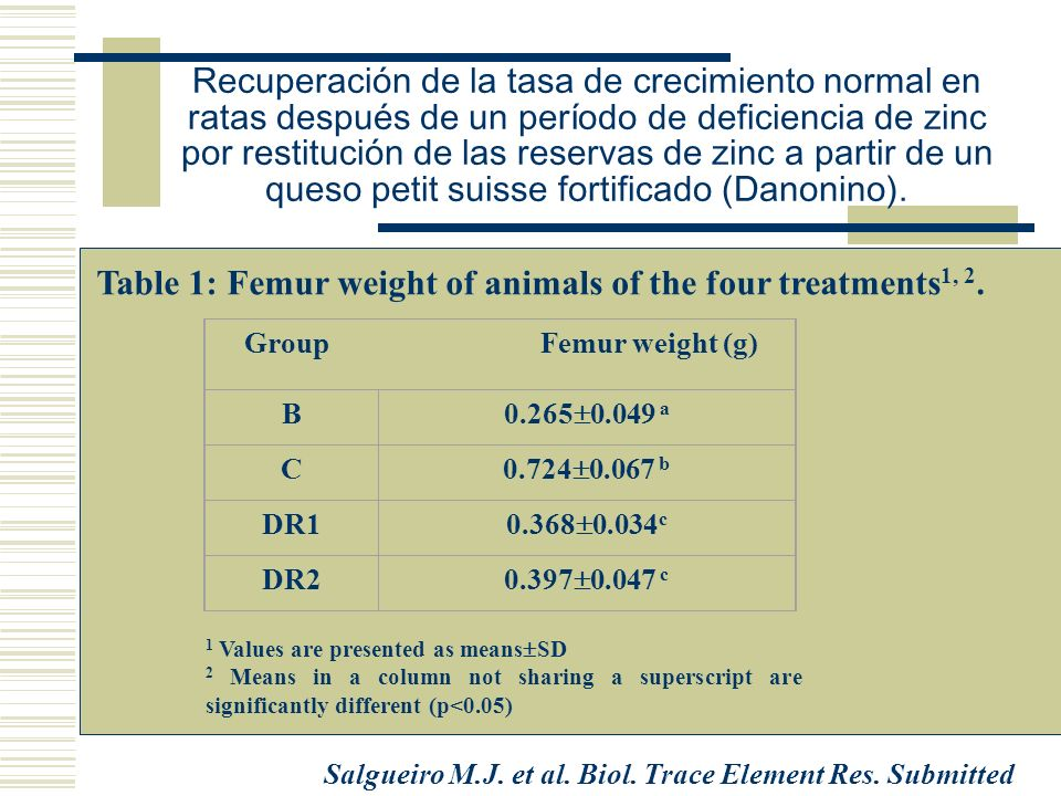 Growth curve 0102030 0 50 100 150 200 250 B C DR1 DR2 Time (days) Body weight (g) Salgueiro M.J.