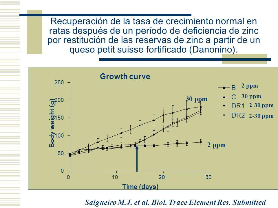 Recuperación de la tasa de crecimiento normal en ratas después de un período de deficiencia de zinc por restitución de las reservas de zinc a partir de un queso petit suisse fortificado (Danonino).