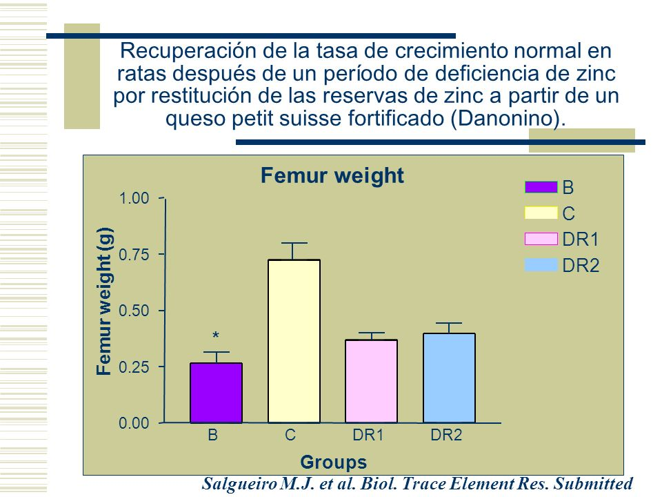 Femur weight BCDR1DR2 0.00 0.25 0.50 0.75 1.00 C DR1 DR2 B * Groups Femur weight (g) Salgueiro M.J. et al. Biol. Trace Element Res. Submitted Recupera