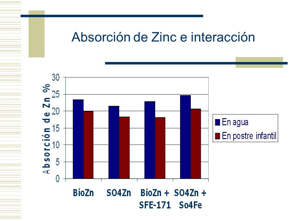 Absorción de Zinc e interacción