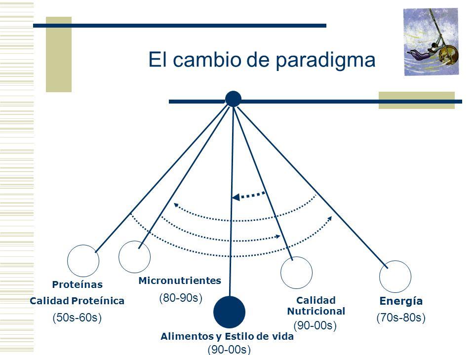 (70s-80s) Proteínas Calidad Proteínica Energía (50s-60s) Micronutrientes (80-90s) Calidad Nutricional (90-00s) Alimentos y Estilo de vida (90-00s) El