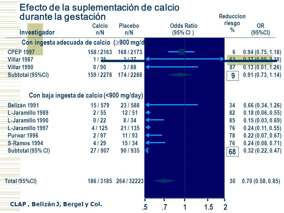 .5.711.52 Con ingesta adecuada de calcio ( 900 mg/d) CPEP 1997 Villar 1987 Villar 1990 Subtotal (95%CI) Con baja ingesta de calcio (<900 mg/day) Beliz