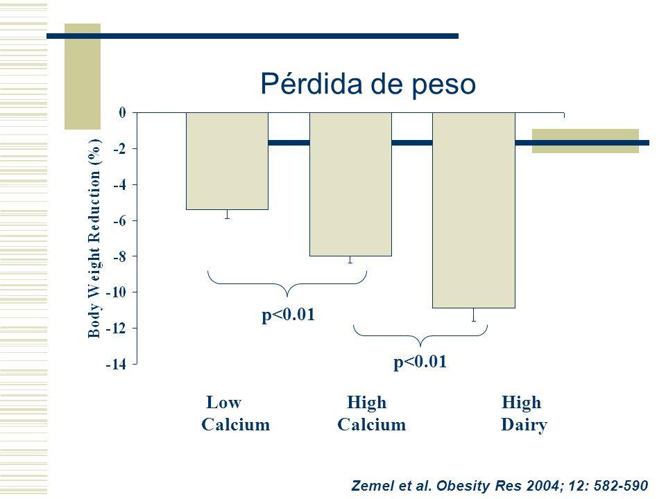 Pérdida de peso p<0.01 Low High High Calcium Calcium Dairy p<0.01 Zemel et al. Obesity Res 2004; 12: 582-590