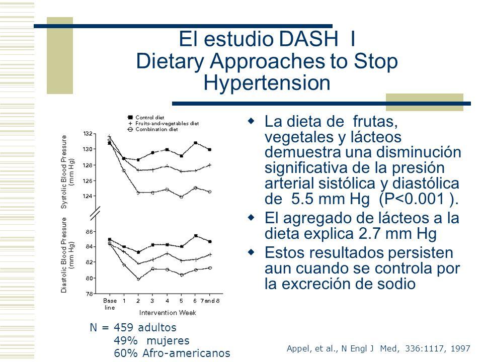 El estudio DASH I Dietary Approaches to Stop Hypertension Appel, et al., N Engl J Med, 336:1117, 1997 N = 459 adultos 49% mujeres 60% Afro-americanos