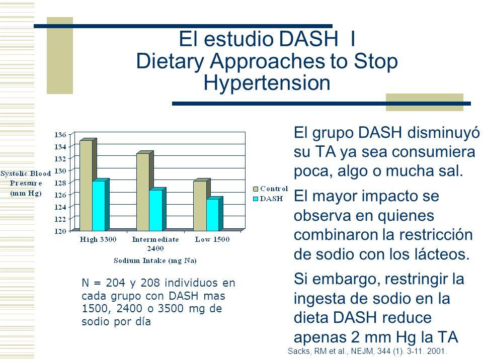 El estudio DASH I Dietary Approaches to Stop Hypertension N = 204 y 208 individuos en cada grupo con DASH mas 1500, 2400 o 3500 mg de sodio por día Sa