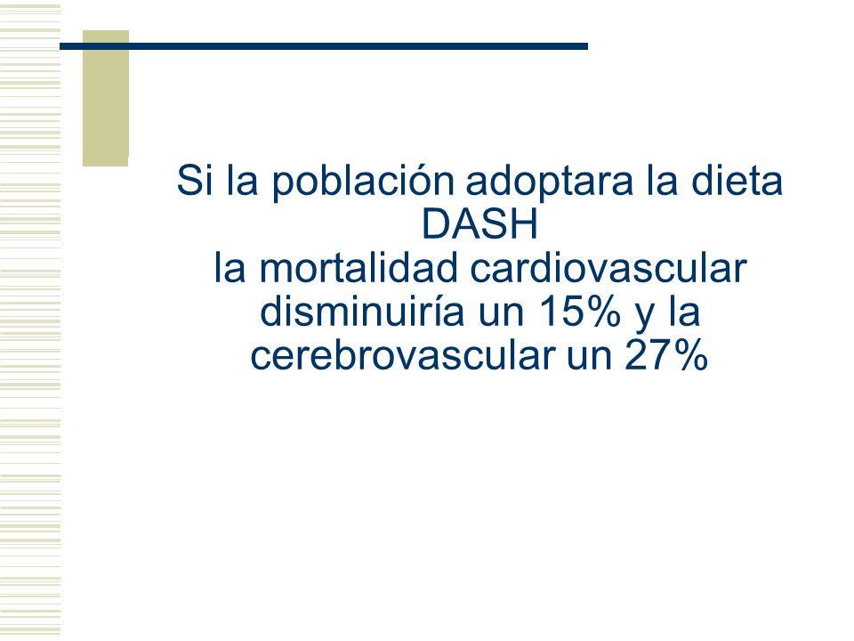 Si la población adoptara la dieta DASH la mortalidad cardiovascular disminuiría un 15% y la cerebrovascular un 27%