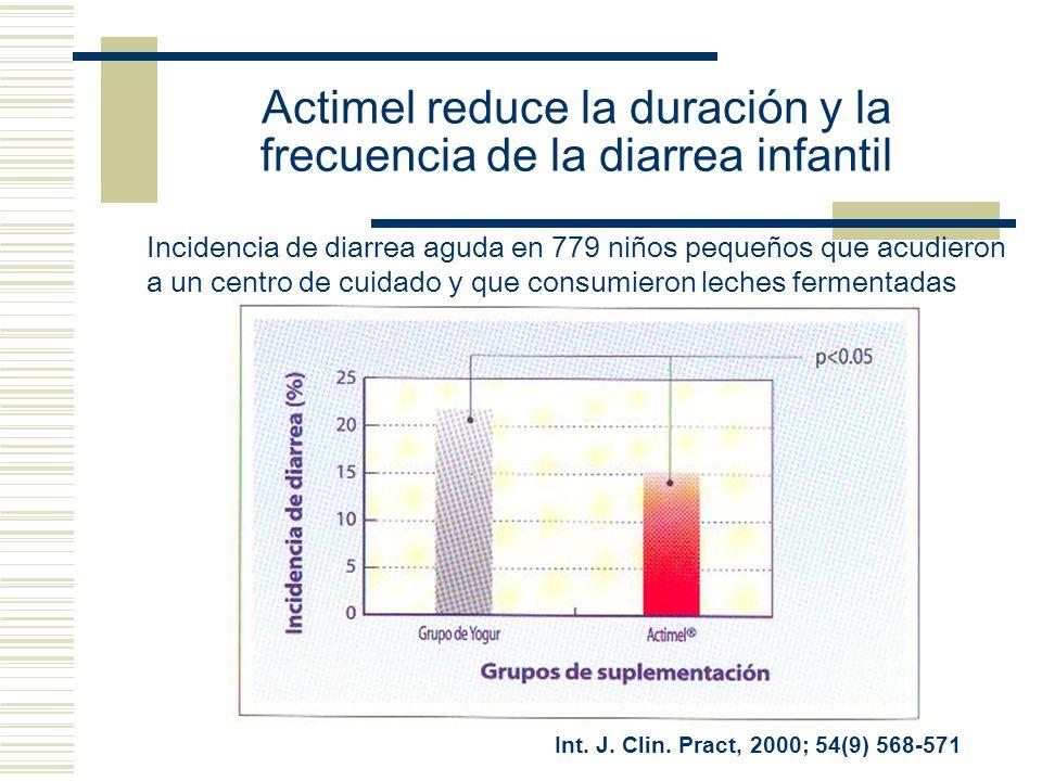 Int. J. Clin. Pract, 2000; 54(9) 568-571 Incidencia de diarrea aguda en 779 niños pequeños que acudieron a un centro de cuidado y que consumieron lech