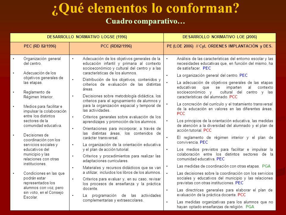 DESARROLLO NORMATIVO LOGSE (1996)DESARROLLO NORMATIVO LOE (2006) PEC (RD 82/1996)PCC (RD82/1996)PE (LOE 2006) // CyL ORDENES IMPLANTACIÓN y DES. Organ