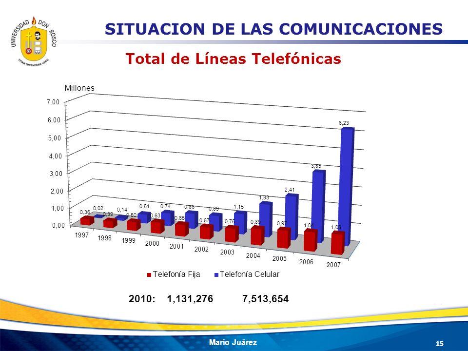 Mario Juárez Total de Líneas Telefónicas Millones 2010: 1,131,276 7,513,654 15 SITUACION DE LAS COMUNICACIONES