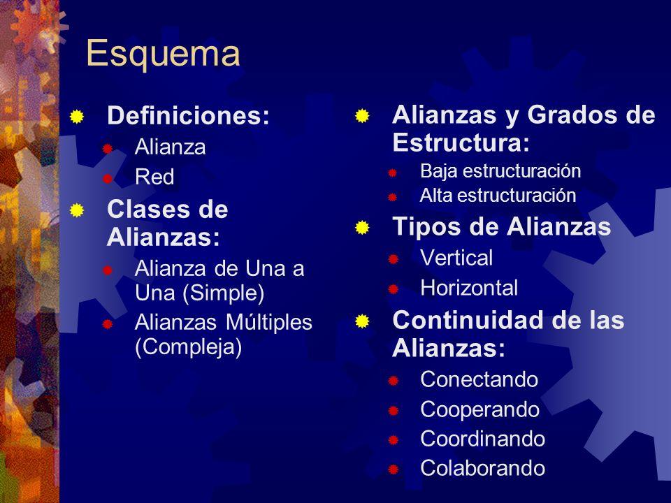 Esquema Definiciones: Alianza Red Clases de Alianzas: Alianza de Una a Una (Simple) Alianzas Múltiples (Compleja) Alianzas y Grados de Estructura: Baj