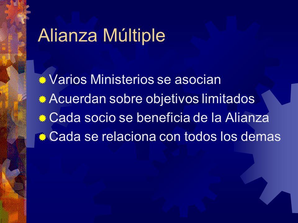 Alianza Múltiple Varios Ministerios se asocian Acuerdan sobre objetivos limitados Cada socio se beneficia de la Alianza Cada se relaciona con todos lo
