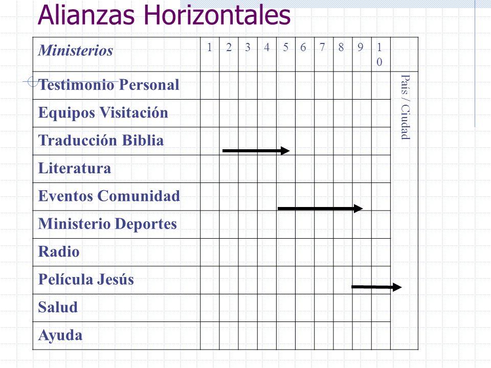 Alianzas Horizontales Ministerios 1234567891010 Testimonio Personal País / Ciudad Equipos Visitación Traducción Biblia Literatura Eventos Comunidad Mi