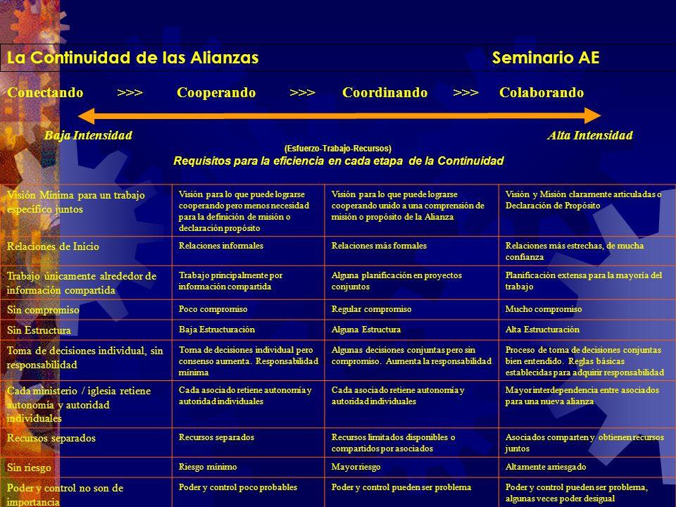 Seminario AELa Continuidad de las Alianzas Conectando >>> Cooperando >>> Coordinando >>> Colaborando Baja Intensidad Alta Intensidad (Esfuerzo-Trabajo