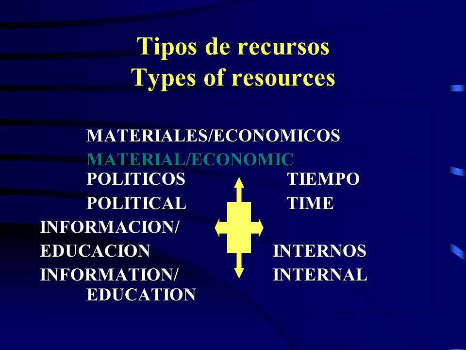 Tipos de recursos Types of resources MATERIALES/ECONOMICOS MATERIAL/ECONOMIC POLITICOS TIEMPO POLITICAL TIME INFORMACION/ EDUCACION INTERNOS INFORMATI