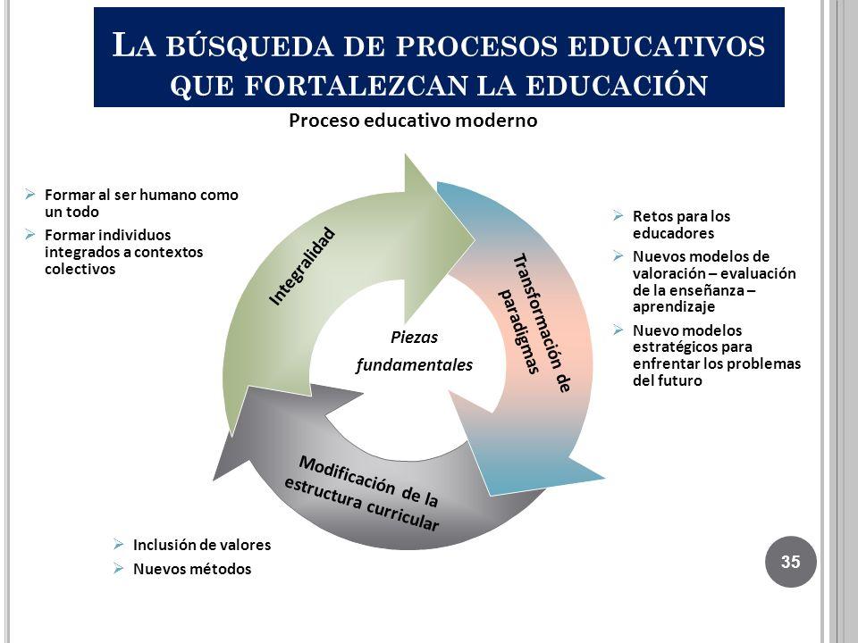 L A BÚSQUEDA DE PROCESOS EDUCATIVOS QUE FORTALEZCAN LA EDUCACIÓN Formar al ser humano como un todo Formar individuos integrados a contextos colectivos