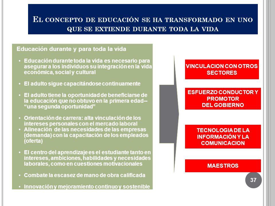 E L CONCEPTO DE EDUCACIÓN SE HA TRANSFORMADO EN UNO QUE SE EXTIENDE DURANTE TODA LA VIDA ESFUERZO CONDUCTOR Y PROMOTOR DEL GOBIERNO Educación durante