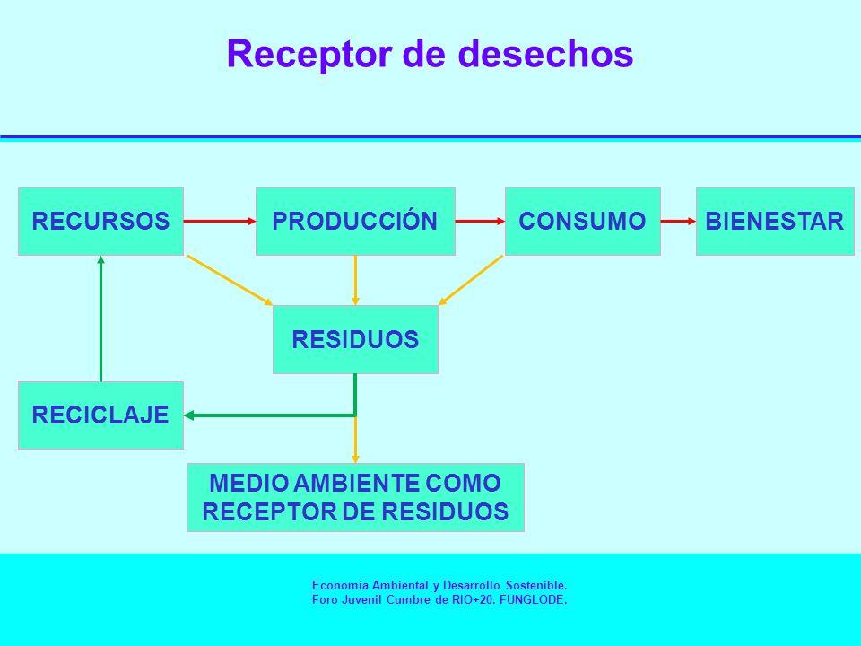Proveedor de bienestar Proporciona recursos, utilidad directamente en forma de disfrute estético y bienestar espiritual y receptor de residuos RECURSOSPRODUCCIÓNCONSUMOBIENESTAR RECICLAJE RESIDUOS CAPACIDAD DE ASIMILACIÓN RESIDUOS < C.D.ARESIDUOS > C.D.A Economía Ambiental y Desarrollo Sostenible.